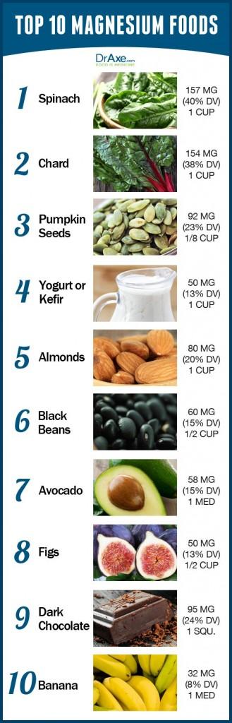 Top-10-Magnesium-Foods-Chart-329x10241