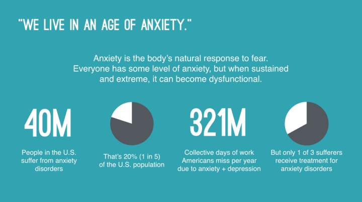 anxiety-facts